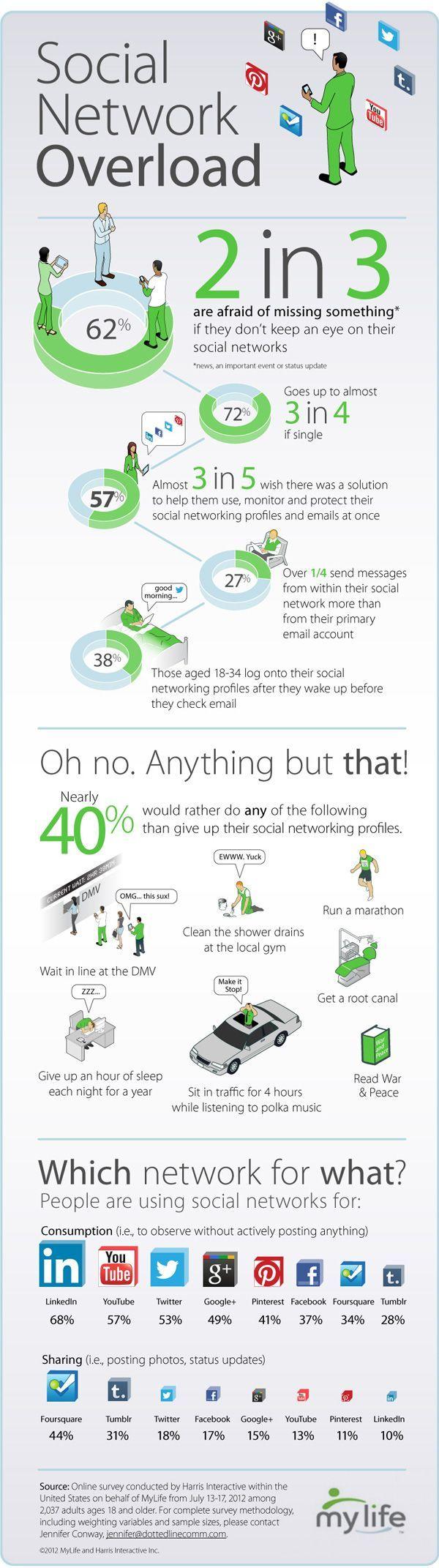 SocialNetworkOverload